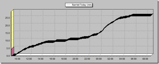 Rainfall graph of the 16th January 2011