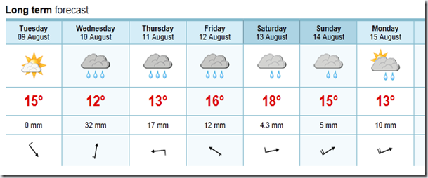 Weather forecast data for Freuchie from Norwegian Weather Service