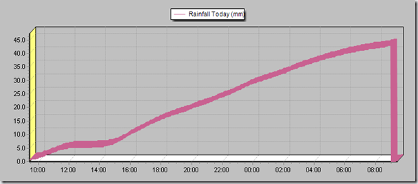 Freuchie Mill weather station - 24 hour rainfall till 9:30am on 21st Dec 2012