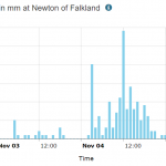 Newton of Falkland rainfall graph for Nov 4th 2019
