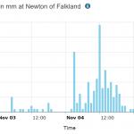Newton of Falkland rainfall graph for Nov 4th 2019